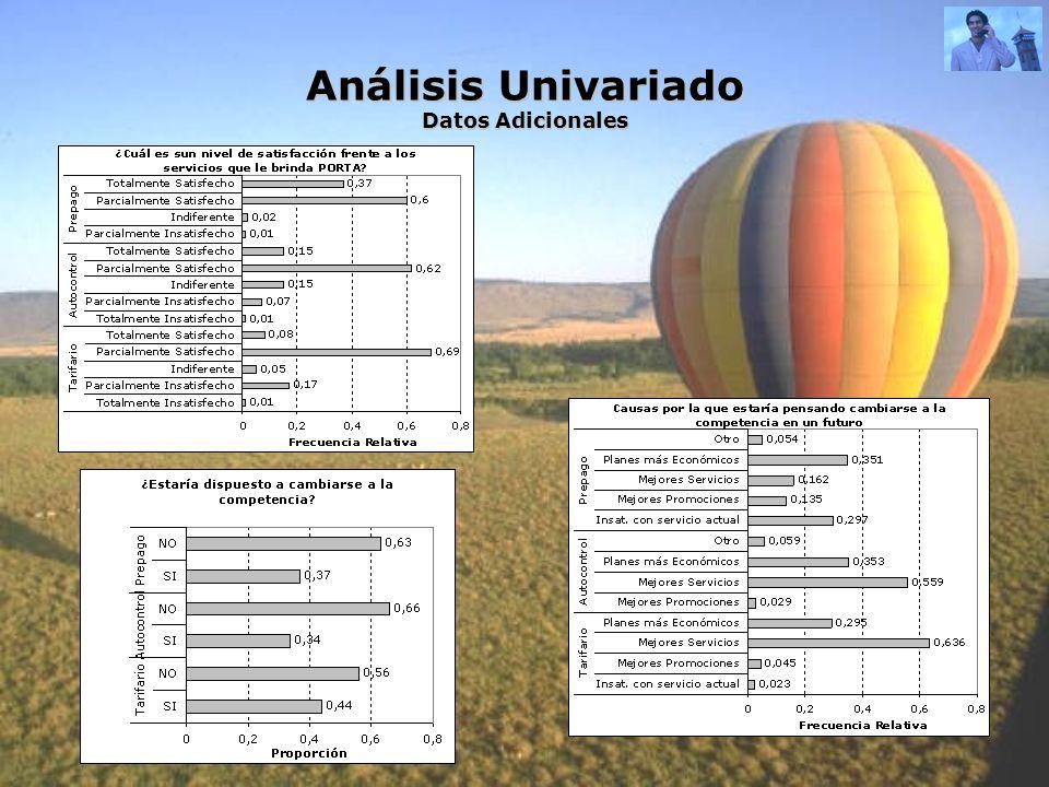 Análisis Univariado Datos Adicionales