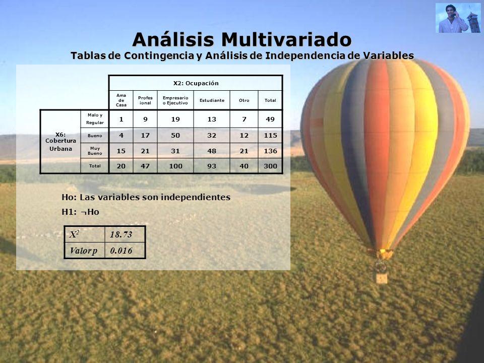 Análisis Multivariado Tablas de Contingencia y Análisis de Independencia de Variables X2: Ocupación Ama de Casa Profes ional Empresario o Ejecutivo Es