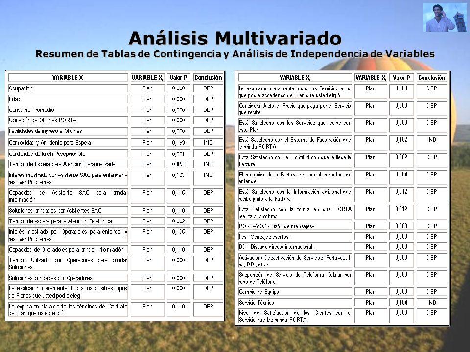Análisis Multivariado Resumen de Tablas de Contingencia y Análisis de Independencia de Variables