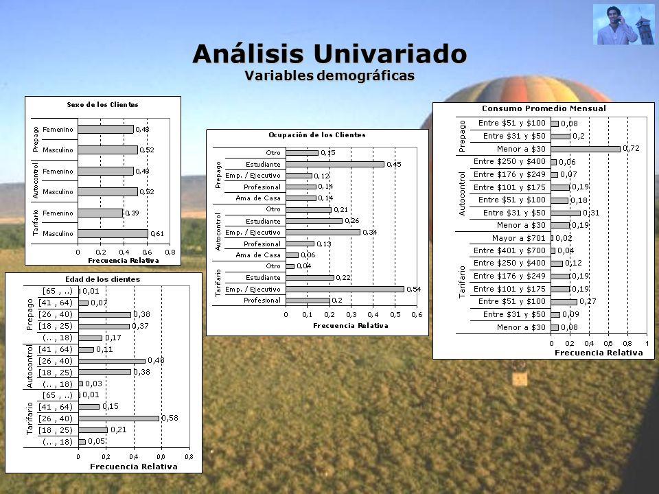 Análisis Univariado Variables demográficas