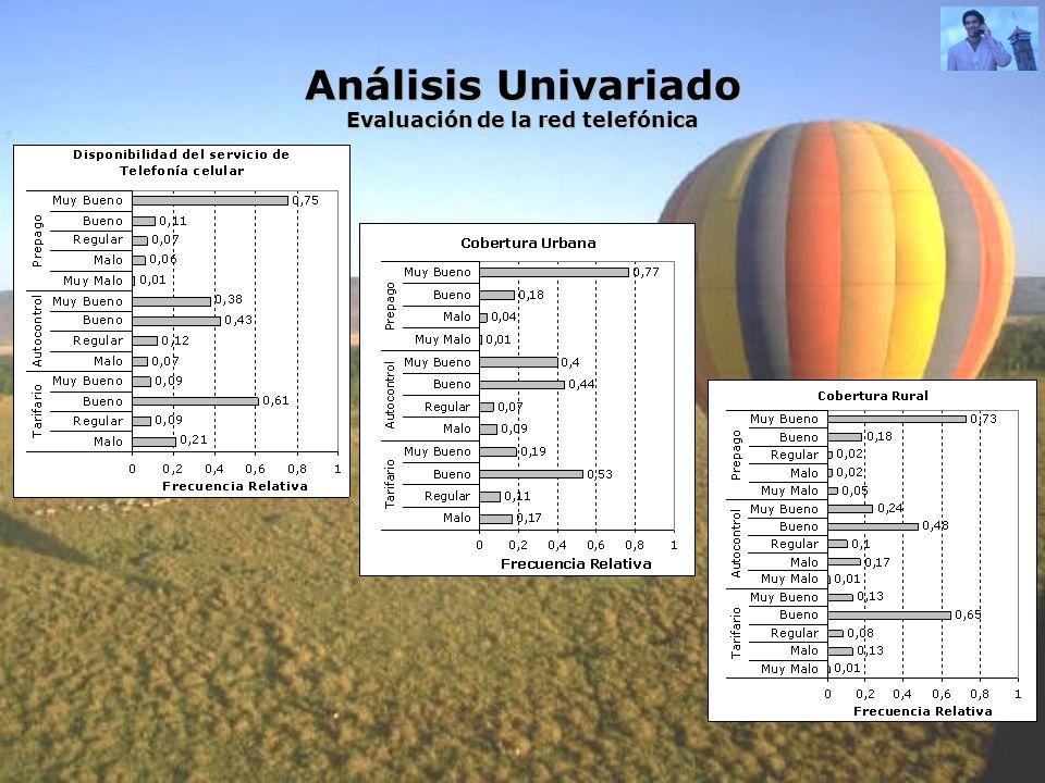 Análisis Univariado Evaluación de la red telefónica