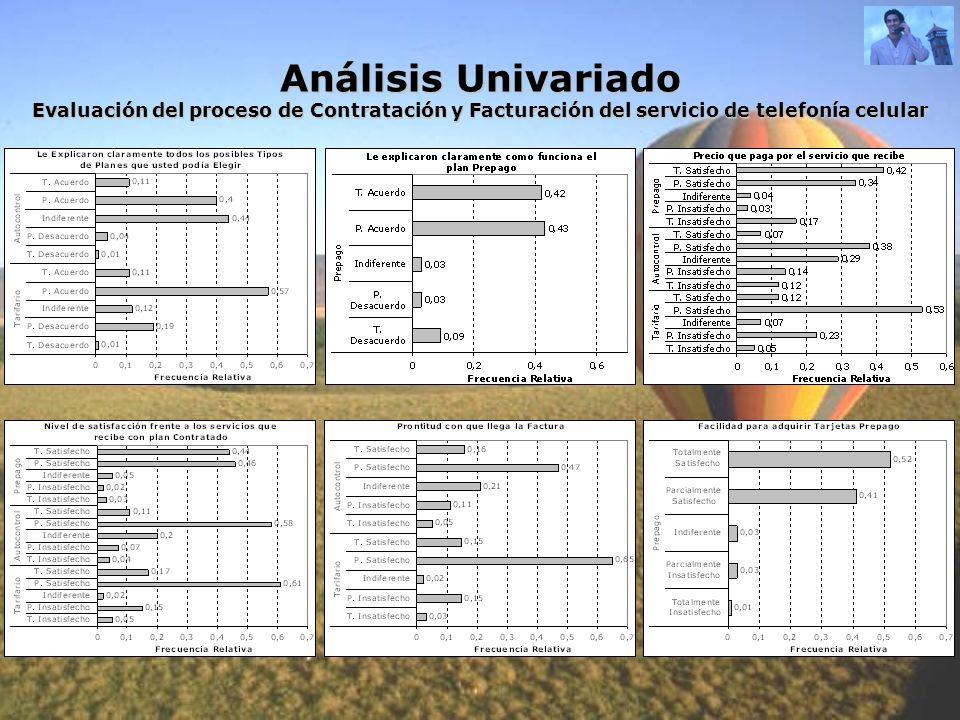 Análisis Univariado Evaluación del proceso de Contratación y Facturación del servicio de telefonía celular