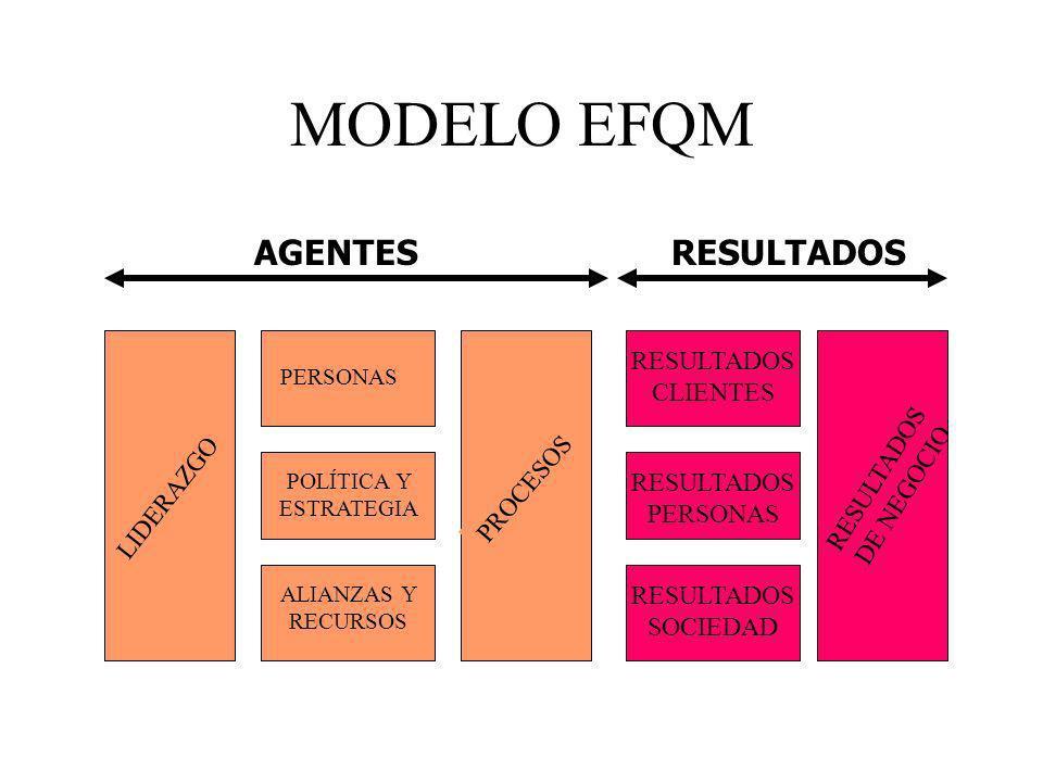 MODELO EFQM LIDERAZGO PERSONAS POLÍTICA Y ESTRATEGIA ALIANZAS Y RECURSOS PROCESOS RESULTADOS CLIENTES RESULTADOS PERSONAS RESULTADOS SOCIEDAD RESULTAD