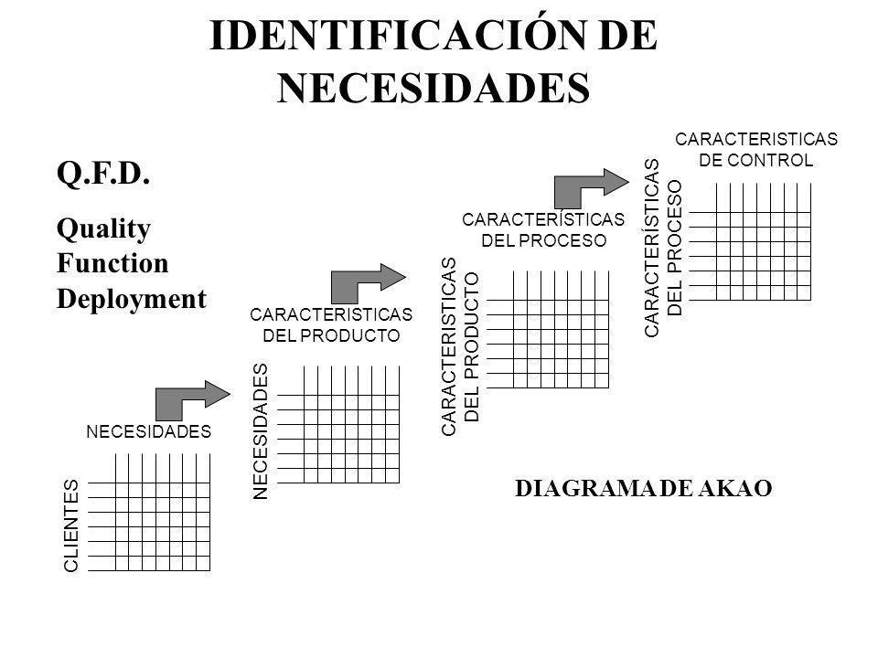 IDENTIFICACIÓN DE NECESIDADES NECESIDADES CLIENTES CARACTERISTICAS DEL PRODUCTO CARACTERÍSTICAS DEL PROCESO NECESIDADES CARACTERISTICAS DEL PRODUCTO C