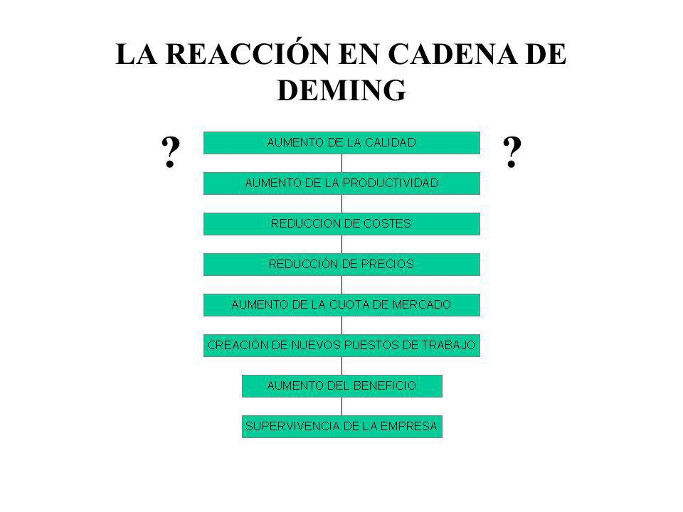 LA REACCIÓN EN CADENA DE DEMING ??