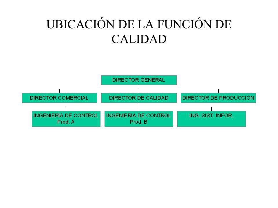 UBICACIÓN DE LA FUNCIÓN DE CALIDAD