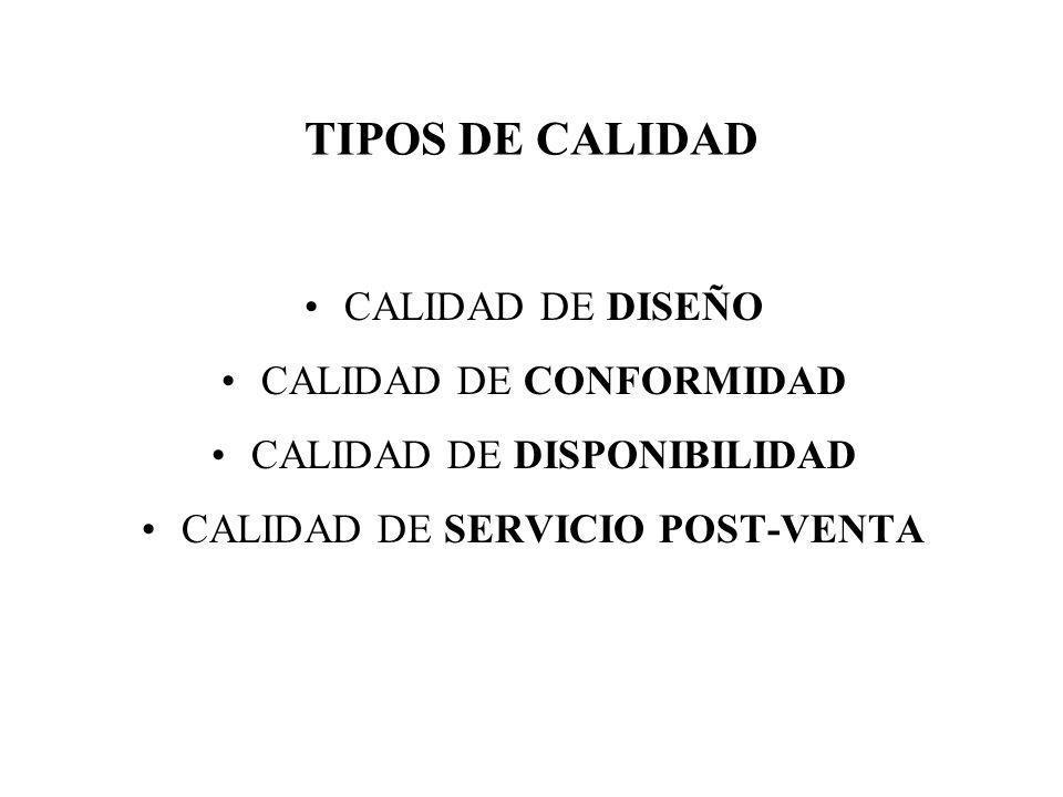 TIPOS DE CALIDAD CALIDAD DE DISEÑO CALIDAD DE CONFORMIDAD CALIDAD DE DISPONIBILIDAD CALIDAD DE SERVICIO POST-VENTA