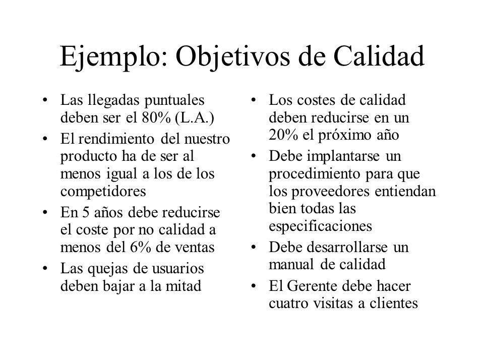 Ejemplo: Objetivos de Calidad Las llegadas puntuales deben ser el 80% (L.A.) El rendimiento del nuestro producto ha de ser al menos igual a los de los