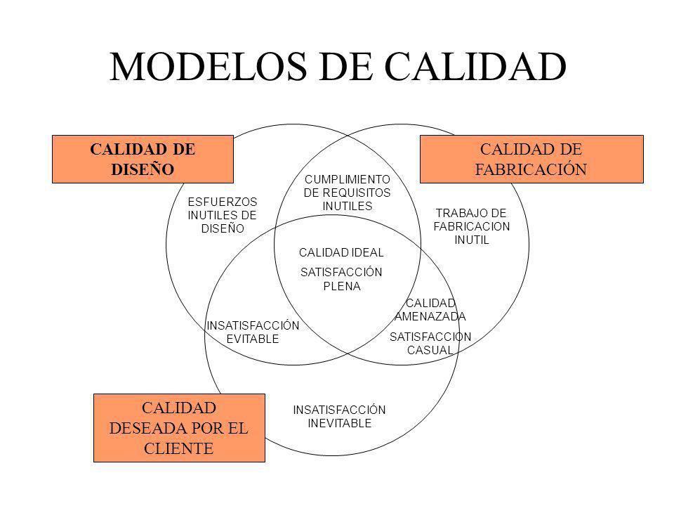 MODELOS DE CALIDAD INSATISFACCIÓN INEVITABLE INSATISFACCIÓN EVITABLE CALIDAD IDEAL SATISFACCIÓN PLENA TRABAJO DE FABRICACION INUTIL CALIDAD AMENAZADA