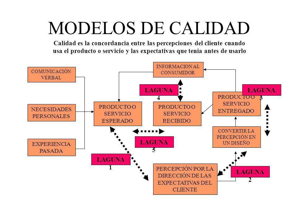 MODELOS DE CALIDAD COMUNICACIÓN VERBAL NECESIDADES PERSONALES EXPERIENCIA PASADA PERCEPCIÓN POR LA DIRECCIÓN DE LAS EXPECTATIVAS DEL CLIENTE INFORMACI