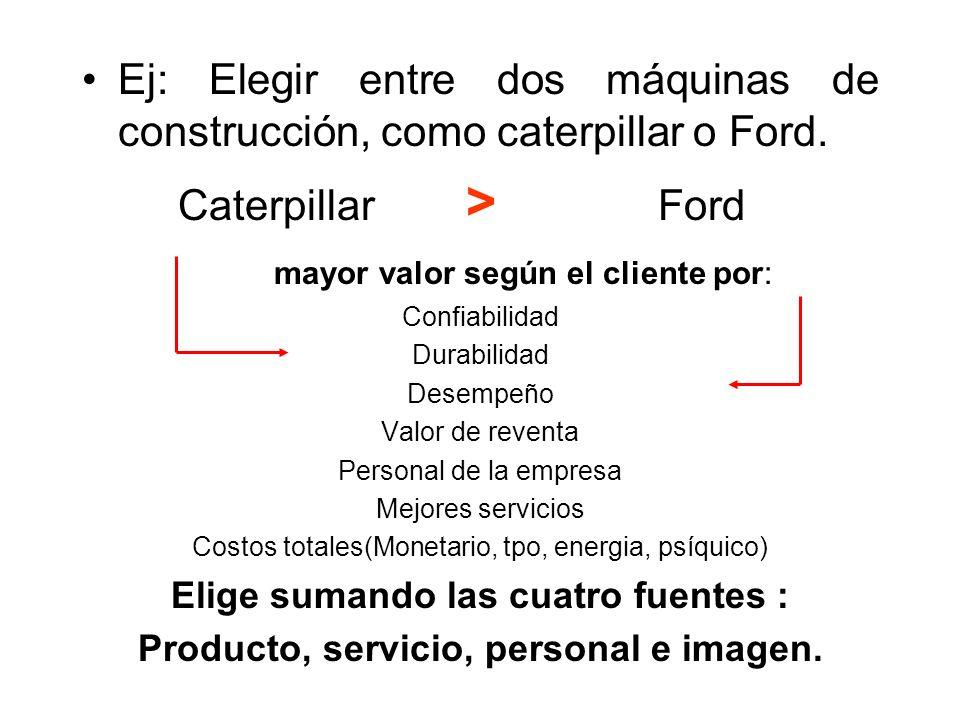 Ej: Elegir entre dos máquinas de construcción, como caterpillar o Ford. Caterpillar > Ford mayor valor según el cliente por: Confiabilidad Durabilidad