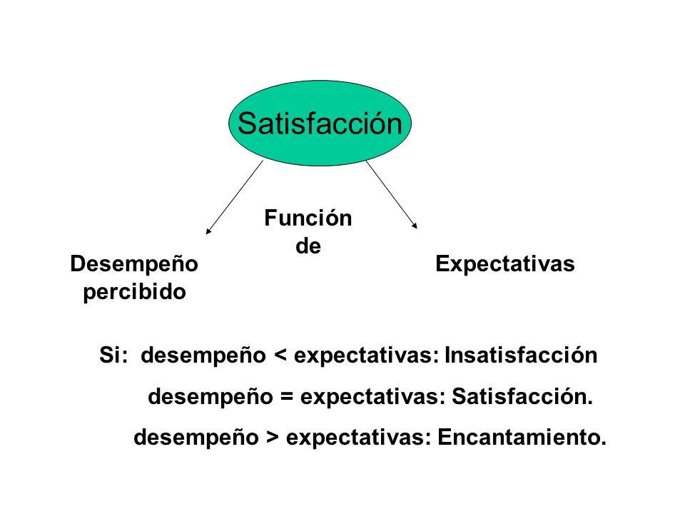 Satisfacción Función de Desempeño percibido Expectativas Si: desempeño < expectativas: Insatisfacción desempeño = expectativas: Satisfacción. desempeñ
