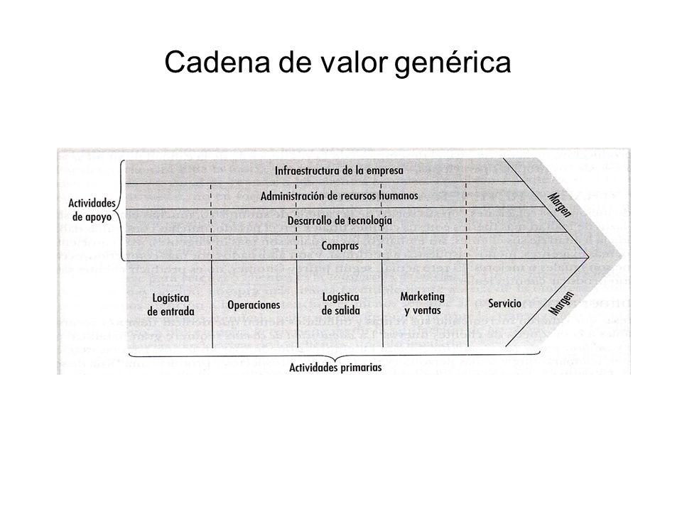 Cadena de valor genérica