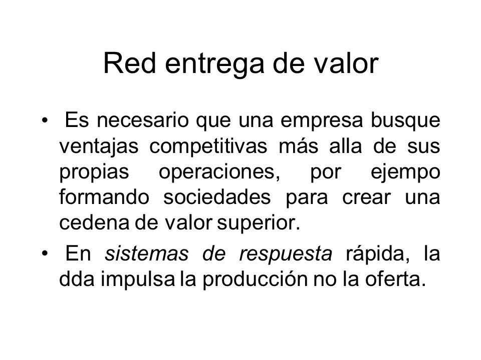 Red entrega de valor Es necesario que una empresa busque ventajas competitivas más alla de sus propias operaciones, por ejempo formando sociedades par