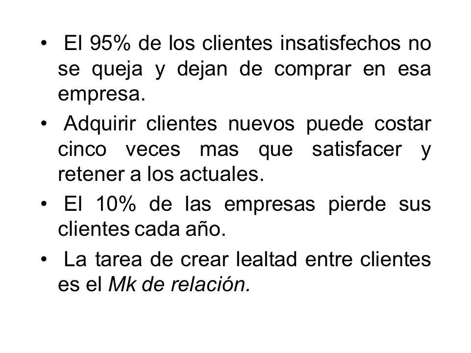 El 95% de los clientes insatisfechos no se queja y dejan de comprar en esa empresa. Adquirir clientes nuevos puede costar cinco veces mas que satisfac