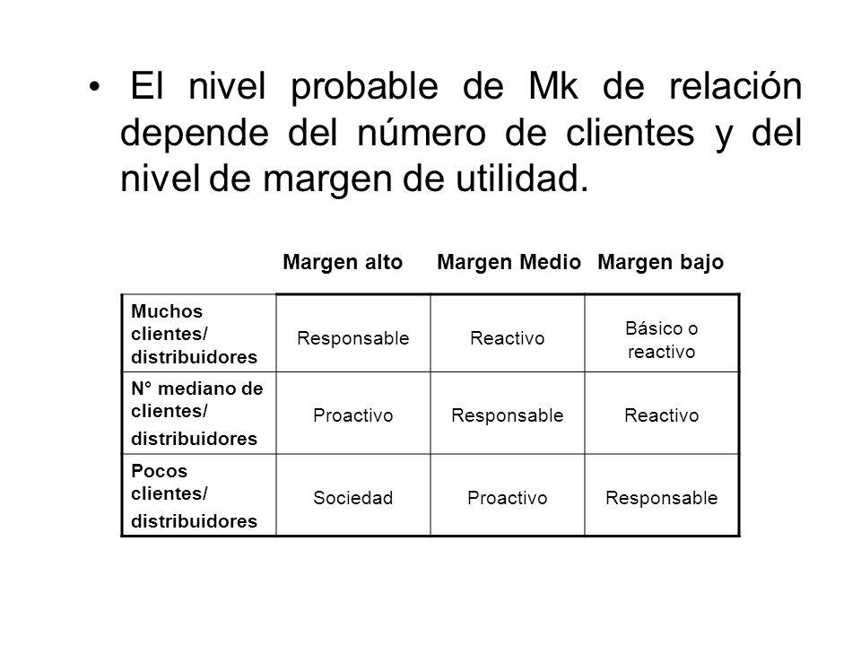 El nivel probable de Mk de relación depende del número de clientes y del nivel de margen de utilidad. Muchos clientes/ distribuidores ResponsableReact