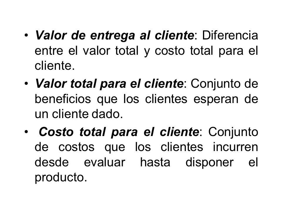 Valor de entrega al cliente: Diferencia entre el valor total y costo total para el cliente. Valor total para el cliente: Conjunto de beneficios que lo