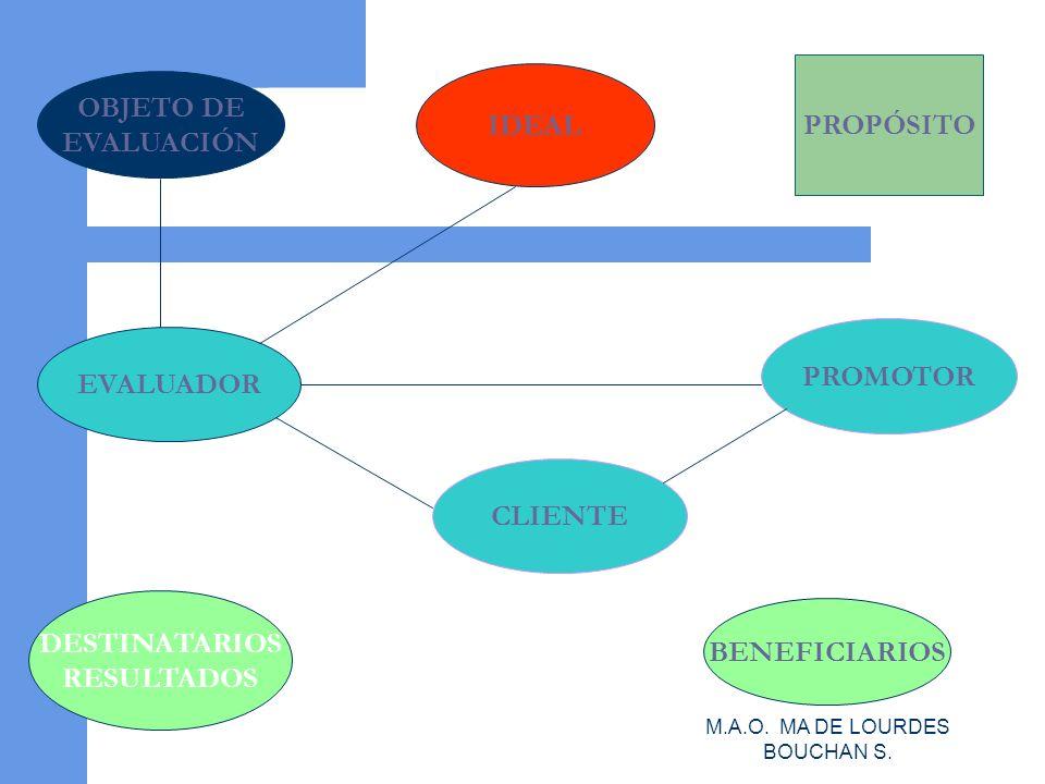 M.A.O.MA DE LOURDES BOUCHAN S.