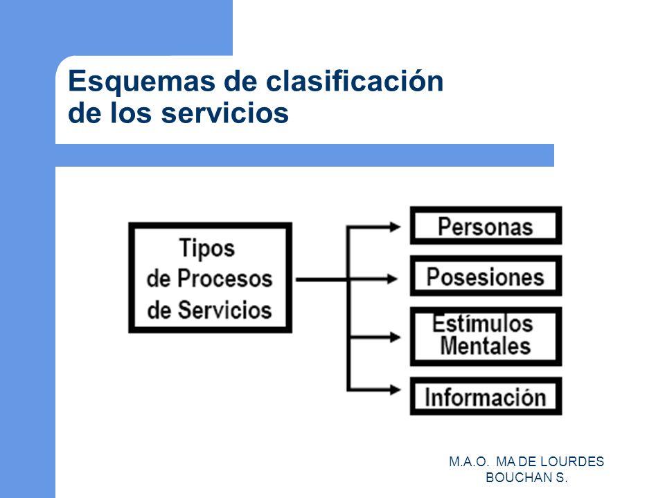 M.A.O. MA DE LOURDES BOUCHAN S. Esquemas de clasificación de los servicios