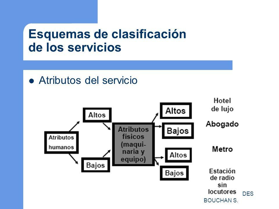 M.A.O. MA DE LOURDES BOUCHAN S. Esquemas de clasificación de los servicios Atributos del servicio