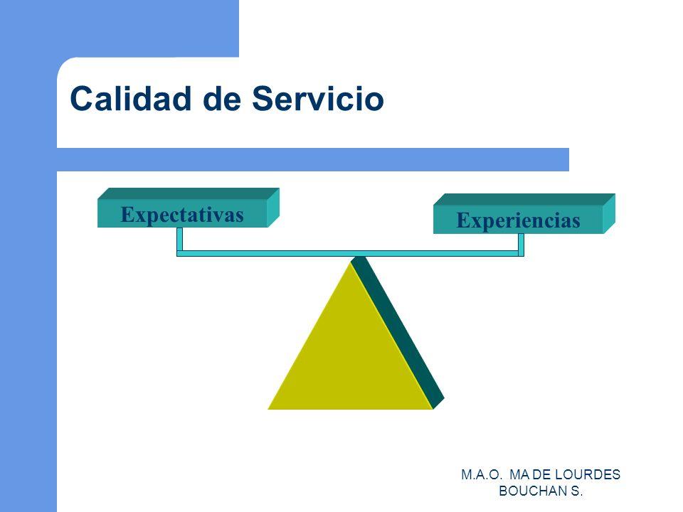 M.A.O. MA DE LOURDES BOUCHAN S. Calidad de Servicio Expectativas Experiencias