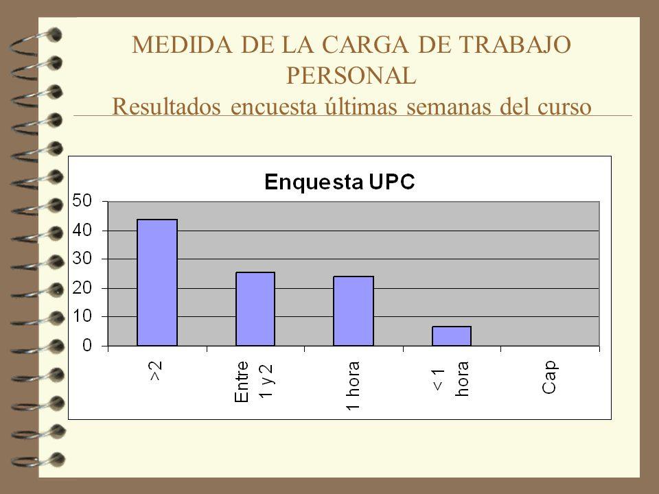 MEDIDA DE LA CARGA DE TRABAJO PERSONAL Resultados encuesta últimas semanas del curso