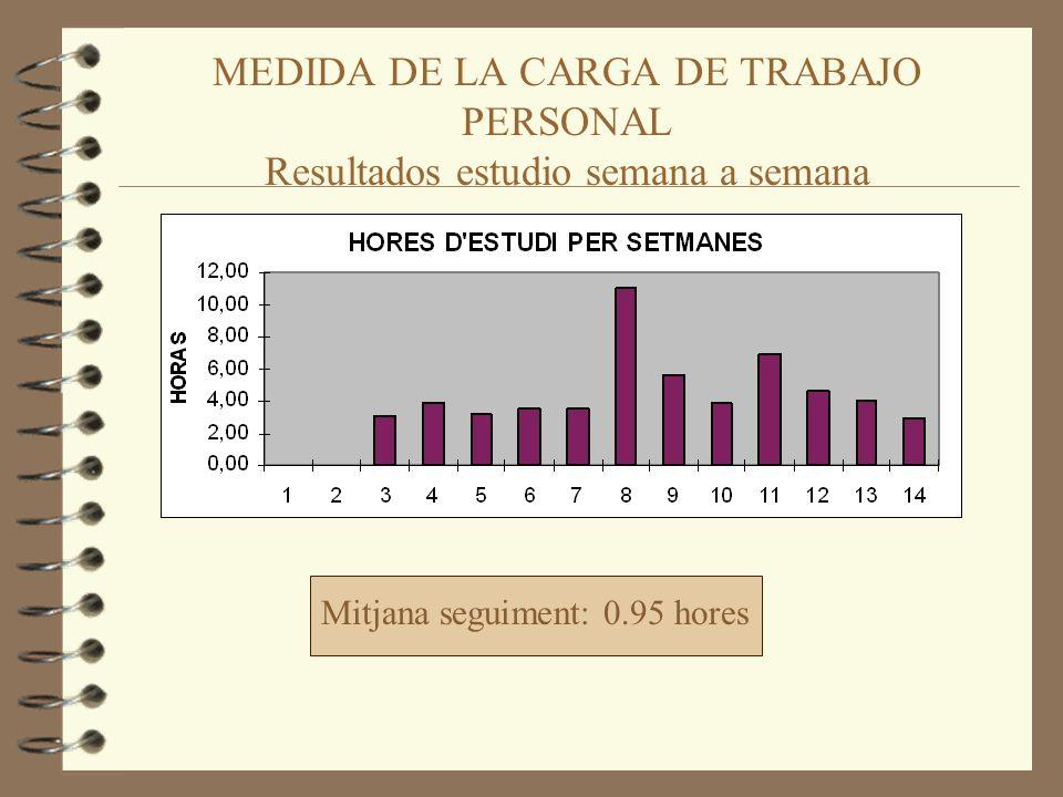 Mitjana seguiment: 0.95 hores MEDIDA DE LA CARGA DE TRABAJO PERSONAL Resultados estudio semana a semana