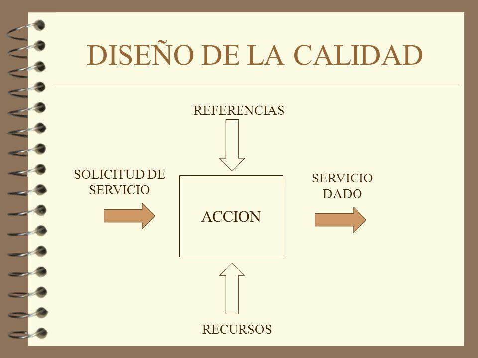 ACCION REFERENCIAS RECURSOS SOLICITUD DE SERVICIO SERVICIO DADO