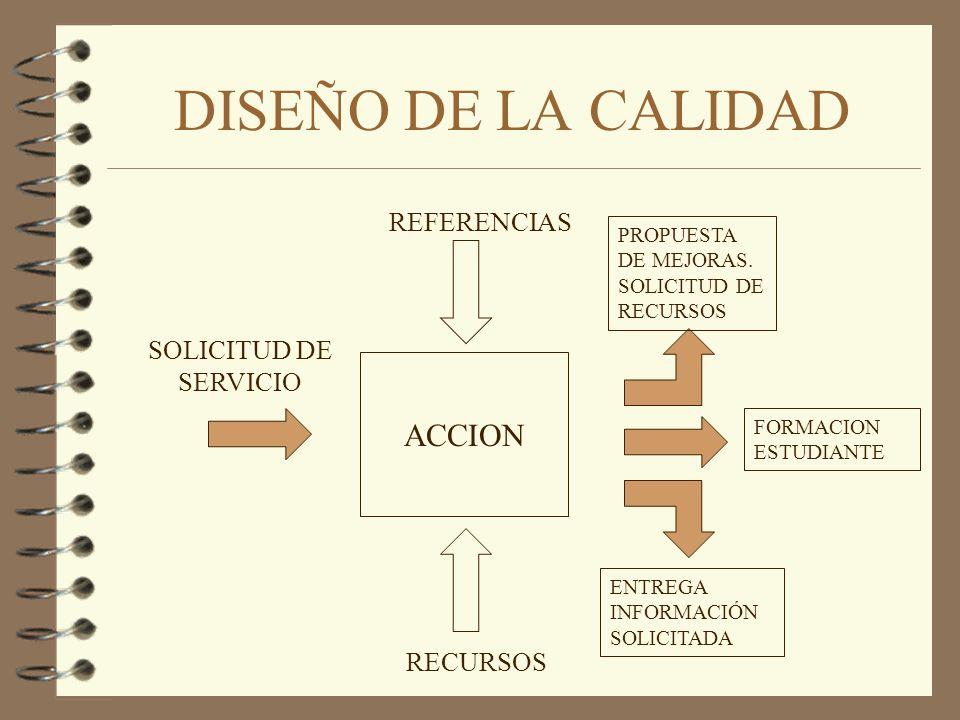 DISEÑO DE LA CALIDAD ACCION REFERENCIAS RECURSOS SOLICITUD DE SERVICIO FORMACION ESTUDIANTE PROPUESTA DE MEJORAS. SOLICITUD DE RECURSOS ENTREGA INFORM
