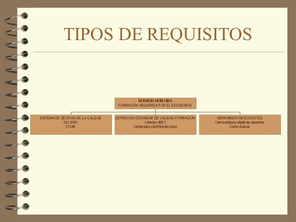 4 Elaboración de procedimientos e instrucciones: cómo se hacen las cosas (programa que describa las actividades del alumno) 4 Generación de documentos (página web) 4 Proceso de control de la documentación y los registros DISEÑO DE LA CALIDAD