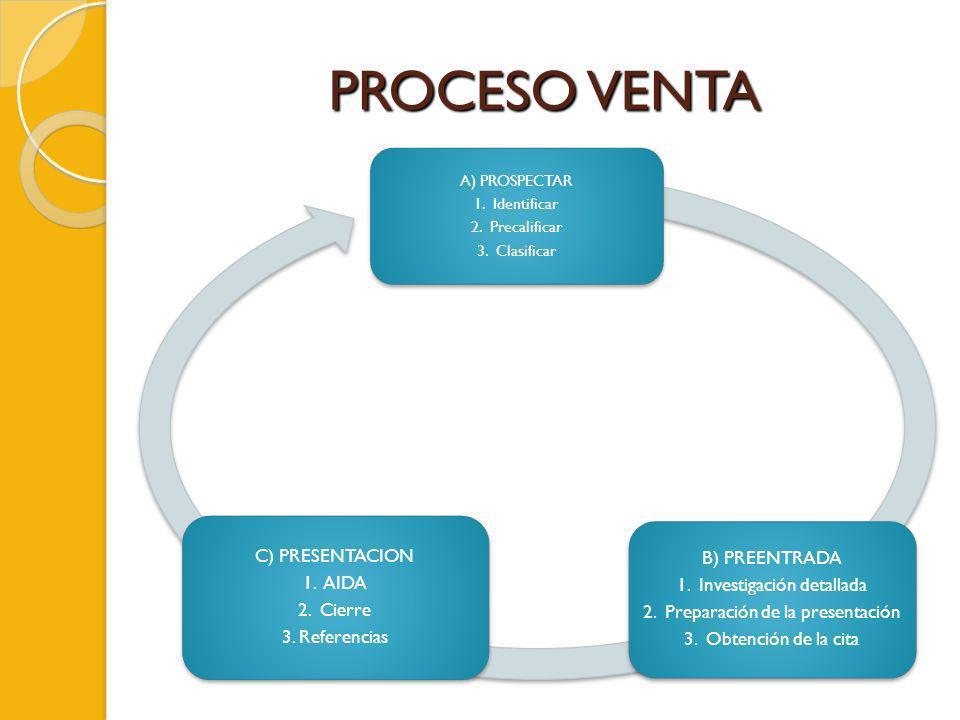 PROCESO VENTA A) PROSPECTAR 1. Identificar 2. Precalificar 3. Clasificar B) PREENTRADA 1. Investigación detallada 2. Preparación de la presentación 3.