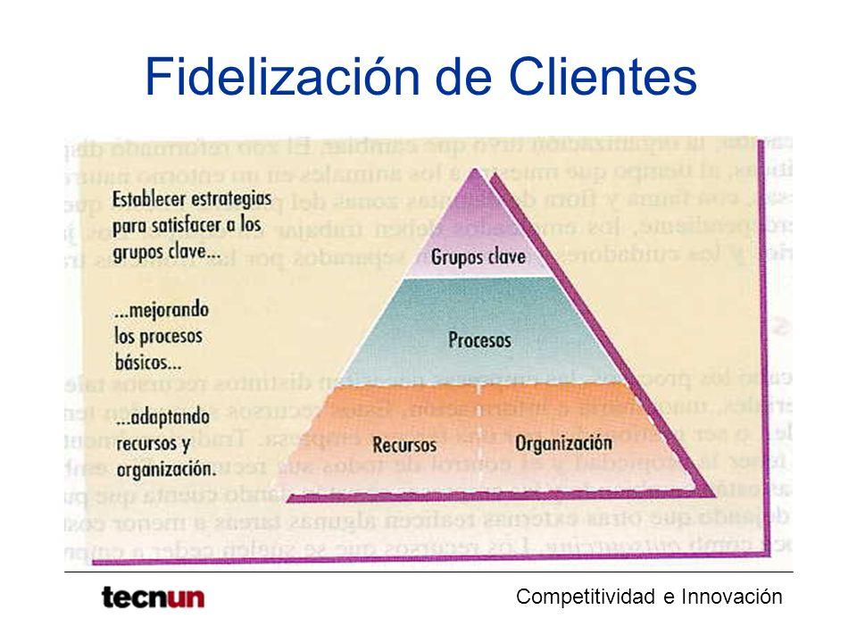 Competitividad e Innovación Fidelización de Clientes Ejemplo La compañía tenía 1.000 clientes La empresa perdió un 5 por ciento de sus clientes el ultimo año debido a un mal servicio (0,05 x 1.000 = 50 clientes).