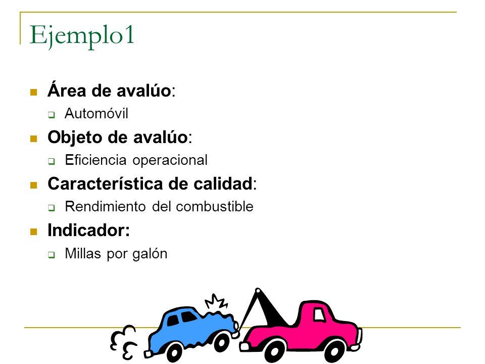 Definiciones Área de avalúo: una de las áreas generales de avalúo según nuestro modelo Objeto de avalúo: un aspecto particular del área de avalúo Cara