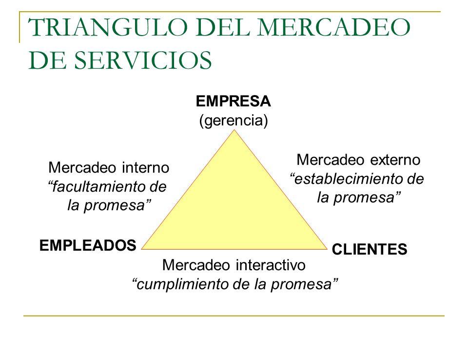 SERVICIO Los servicios son transacciones que tienen lugar entre el donante (proveedor del servicio) y el receptor (cliente) en orden de producir un re