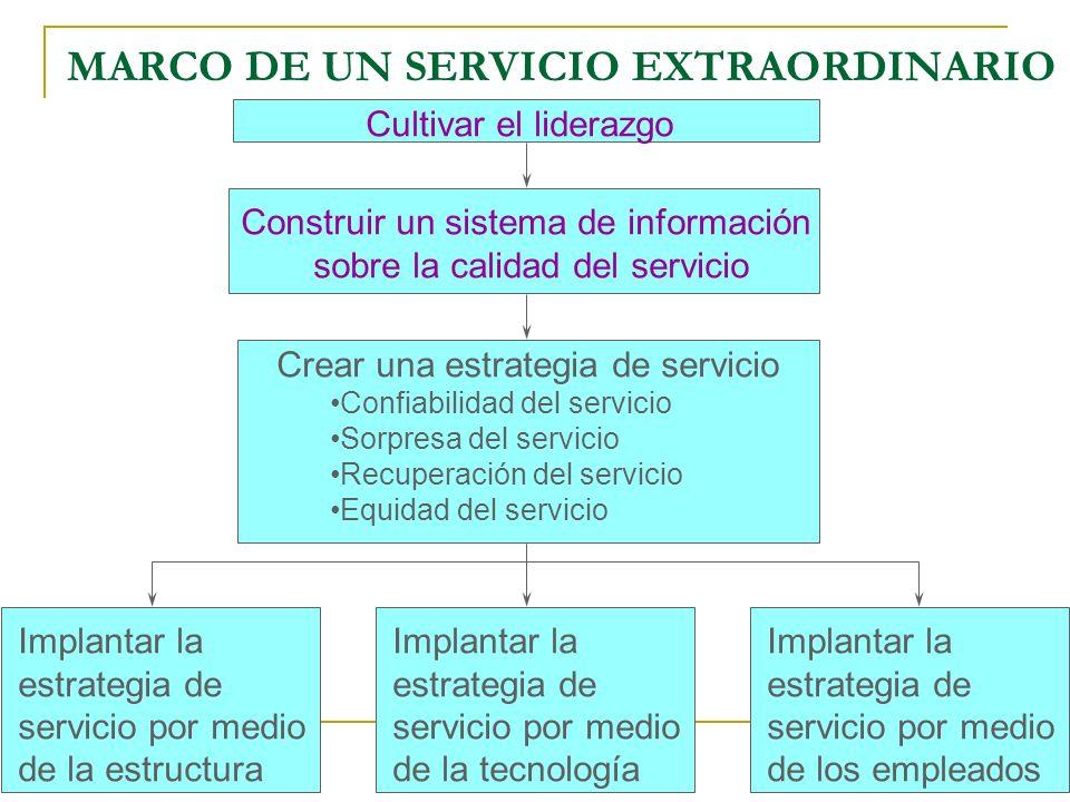 TRIANGULO DEL MERCADEO DE SERVICIOS EMPRESA (gerencia) CLIENTES EMPLEADOS Mercadeo externo establecimiento de la promesa Mercadeo interno facultamient