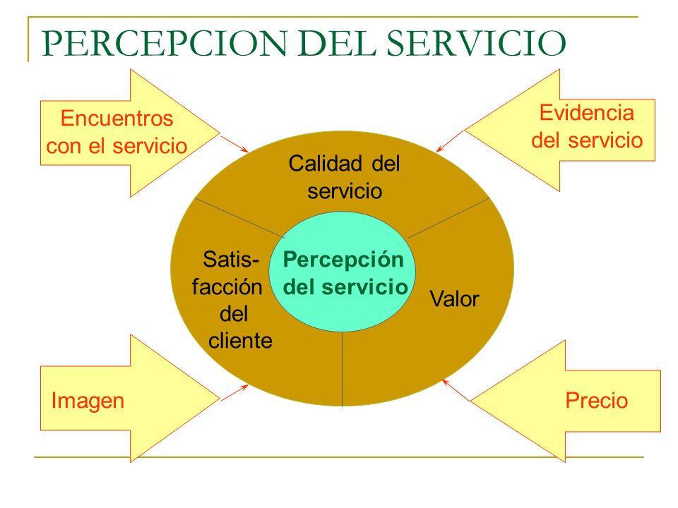 MARCO DE UN SERVICIO EXTRAORDINARIO Cultivar el liderazgo Construir un sistema de información sobre la calidad del servicio Crear una estrategia de se