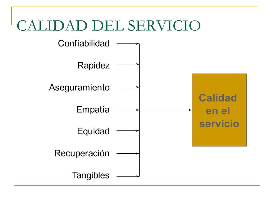 CALIDAD DEL SERVICIO Calidad en el servicio Confiabilidad Rapidez Aseguramiento Empatía Equidad Recuperación Tangibles