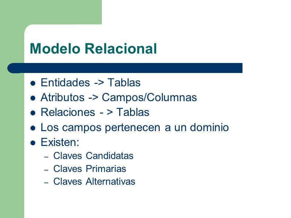 Entidades -> Tablas Atributos -> Campos/Columnas Relaciones - > Tablas Los campos pertenecen a un dominio Existen: – Claves Candidatas – Claves Primarias – Claves Alternativas
