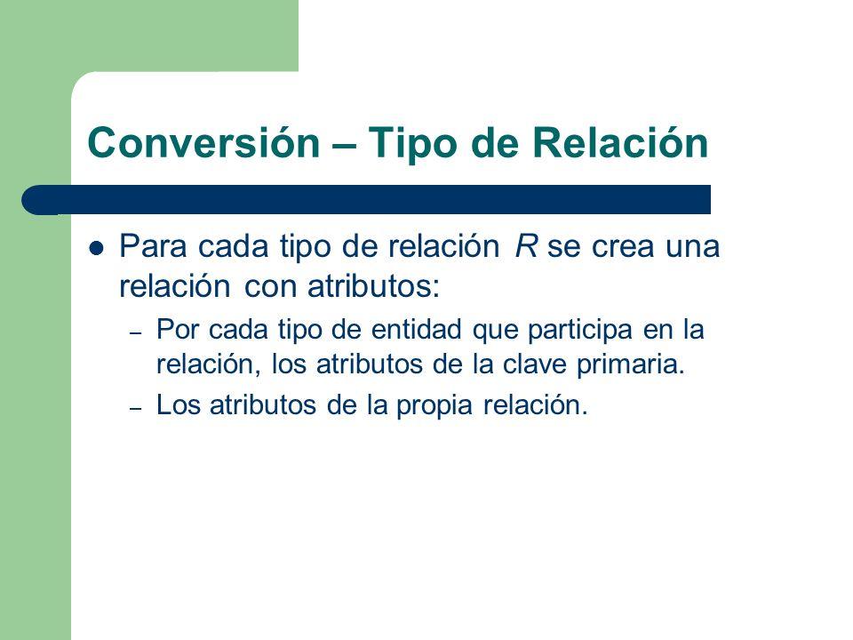 Conversión – Tipo de Relación Para cada tipo de relación R se crea una relación con atributos: – Por cada tipo de entidad que participa en la relación, los atributos de la clave primaria.