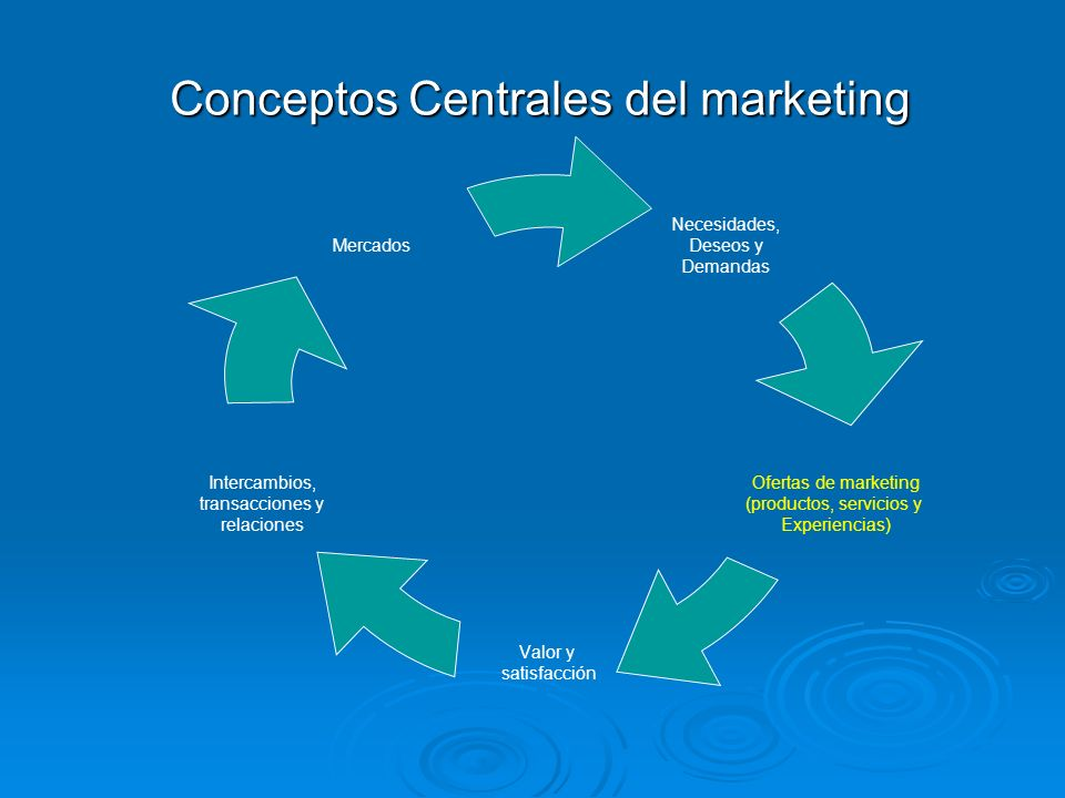 Conceptos Centrales del marketing Necesidades, Deseos y Demandas Ofertas de marketing (productos, servicios y Experiencias) Valor y satisfacción Inter