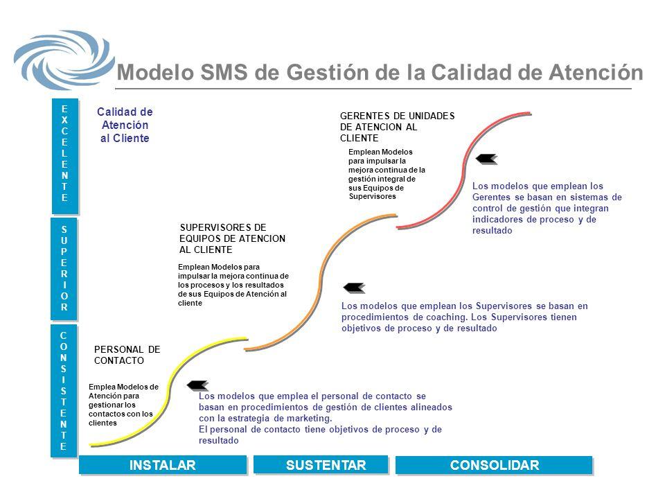 Modelo SMS de Gestión de la Calidad de Atención INSTALAR PERSONAL DE CONTACTO Calidad de Atención al Cliente SUSTENTAR CONSOLIDAR CONSISTENTECONSISTEN