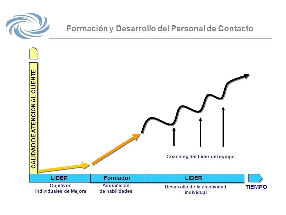 Formación y Desarrollo del Personal de Contacto LIDER Objetivos Individuales de Mejora Adquisición de habilidades Desarrollo de la efectividad individ