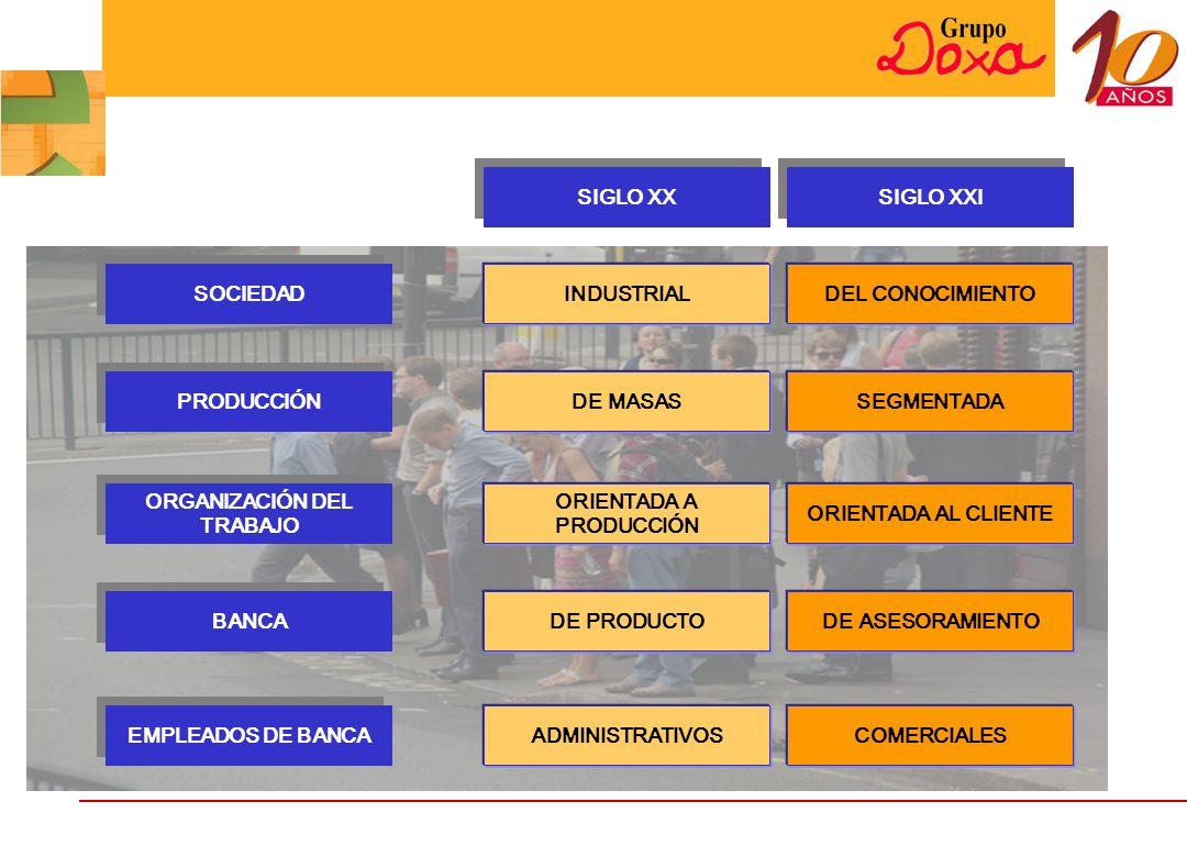 SOCIEDAD PRODUCCIÓN ORGANIZACIÓN DEL TRABAJO BANCA EMPLEADOS DE BANCA INDUSTRIAL DE MASAS ORIENTADA A PRODUCCIÓN DE PRODUCTO ADMINISTRATIVOS DEL CONOCIMIENTO SEGMENTADA ORIENTADA AL CLIENTE DE ASESORAMIENTO COMERCIALES SIGLO XX SIGLO XXI