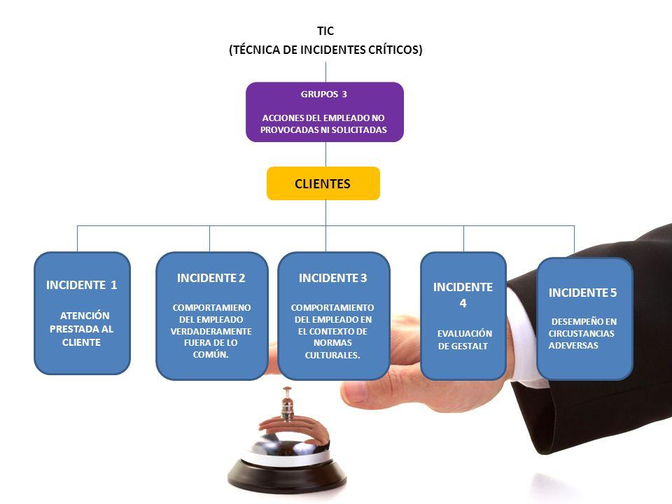TIC (TÉCNICA DE INCIDENTES CRÍTICOS) CLIENTES GRUPOS 3 ACCIONES DEL EMPLEADO NO PROVOCADAS NI SOLICITADAS INCIDENTE 1 ATENCIÓN PRESTADA AL CLIENTE INC