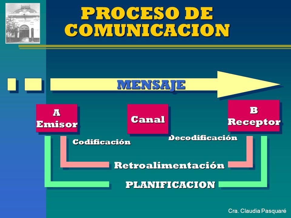 Cra. Claudia Pasquaré COMUNICACIONCOMUNICACION Es un proceso dinámico de intercambio Es un proceso dinámico de intercambio de ideas. No es sólo transm