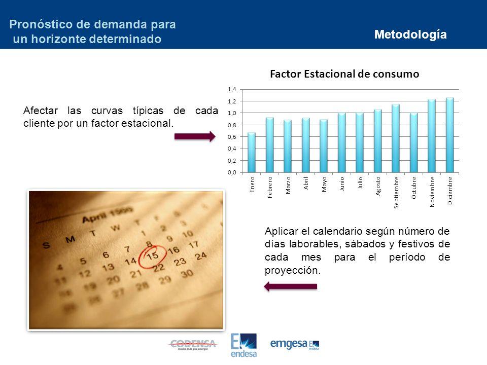 Metodología Pronóstico de demanda para un horizonte determinado Afectar las curvas típicas de cada cliente por un factor estacional.