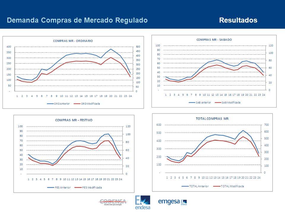 ResultadosDemanda Compras de Mercado Regulado