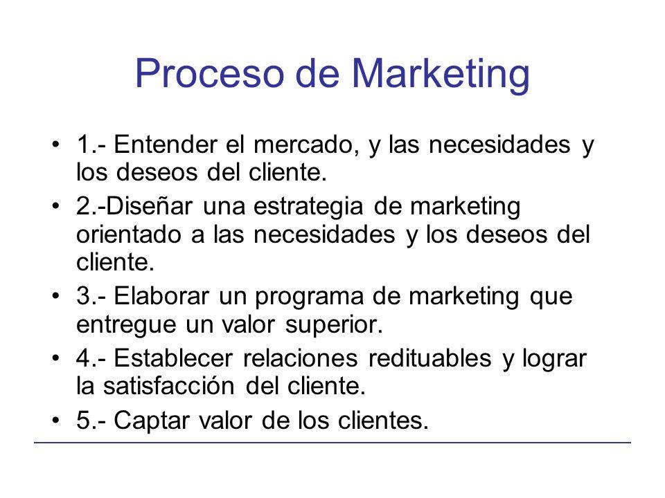 Proceso de Marketing 1.- Entender el mercado, y las necesidades y los deseos del cliente.