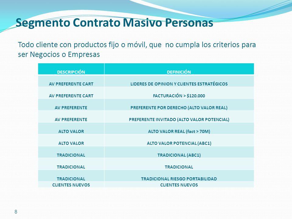 8 Segmento Contrato Masivo Personas Todo cliente con productos fijo o móvil, que no cumpla los criterios para ser Negocios o Empresas DESCRIPCIÓNDEFIN