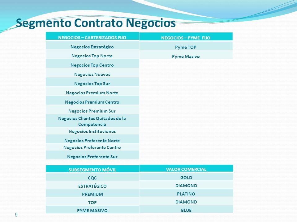 9 Segmento Contrato Negocios NEGOCIOS – CARTERIZADOS FIJO Negocios Estratégico Negocios Top Norte Negocios Top Centro Negocios Nuevos Negocios Top Sur